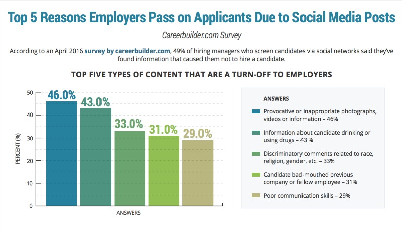 top five social media content types preventing employment