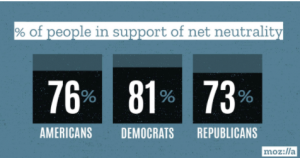 percent of people supporting net neutrality
