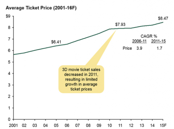 average price of a movie ticket rises to 897 in 2017